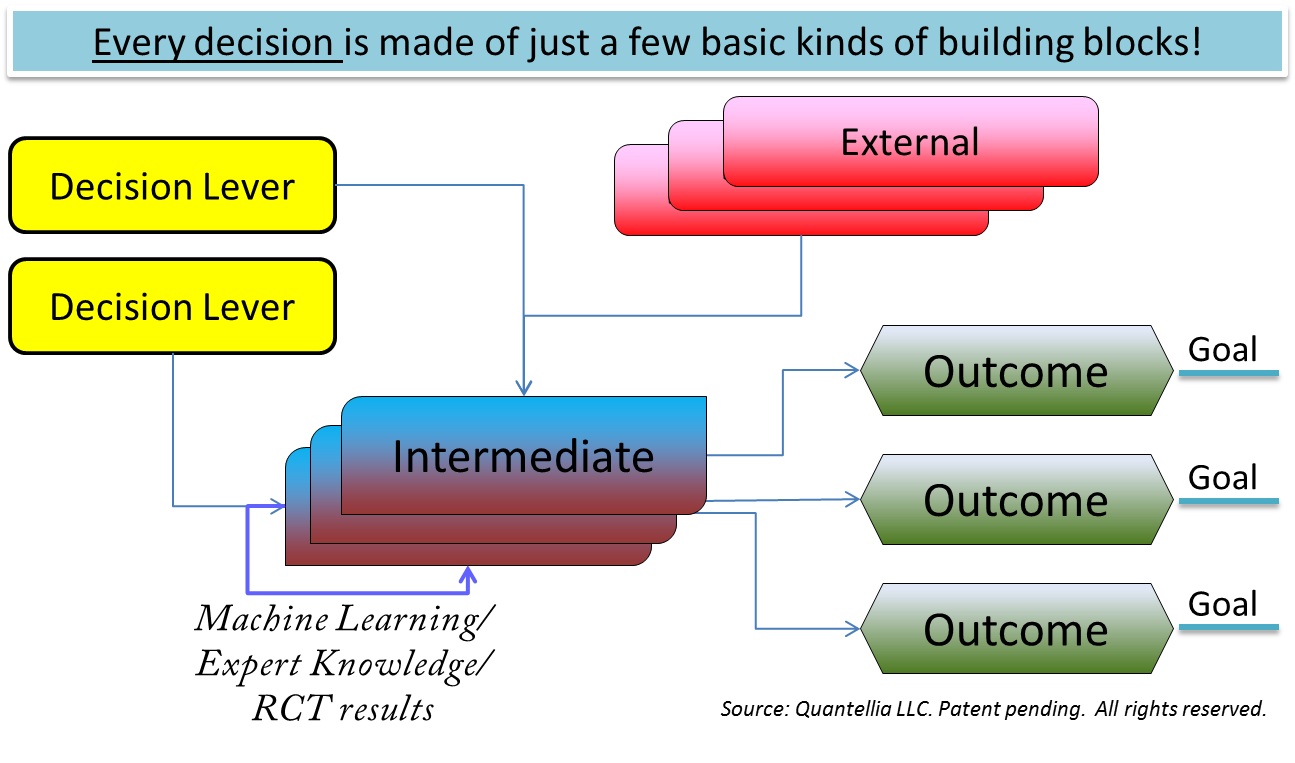 Decision model template